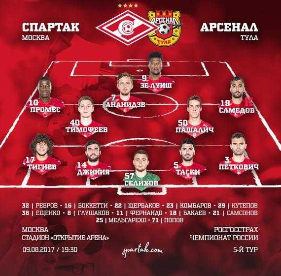 Онлайн спартак арсенал – Арсенал Тула · Спартак Москва ...